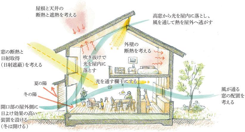 画像:パッシブデザインの家とは?