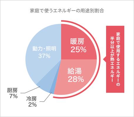 家庭で使うエネルギーの用途別割合