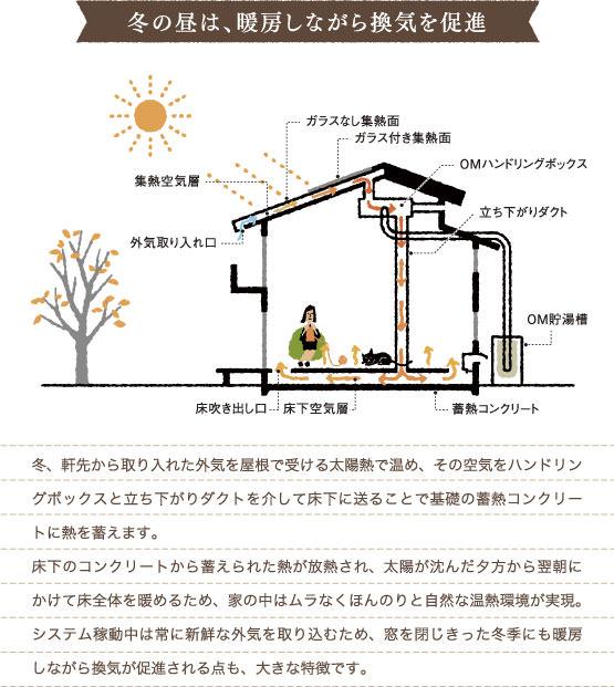 冬の昼は、暖房しながら換気を促進