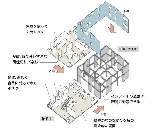 写真:スケルトンインフィル構造