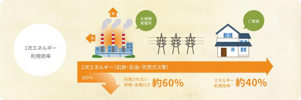 エネルギー使用の合理化に関する法律