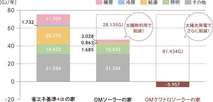 画像:年間エネルギー使用量比較