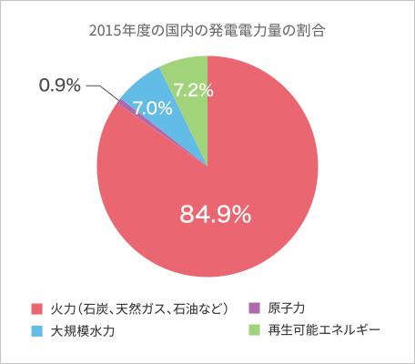 2015年度の国内の発電電力量の割合